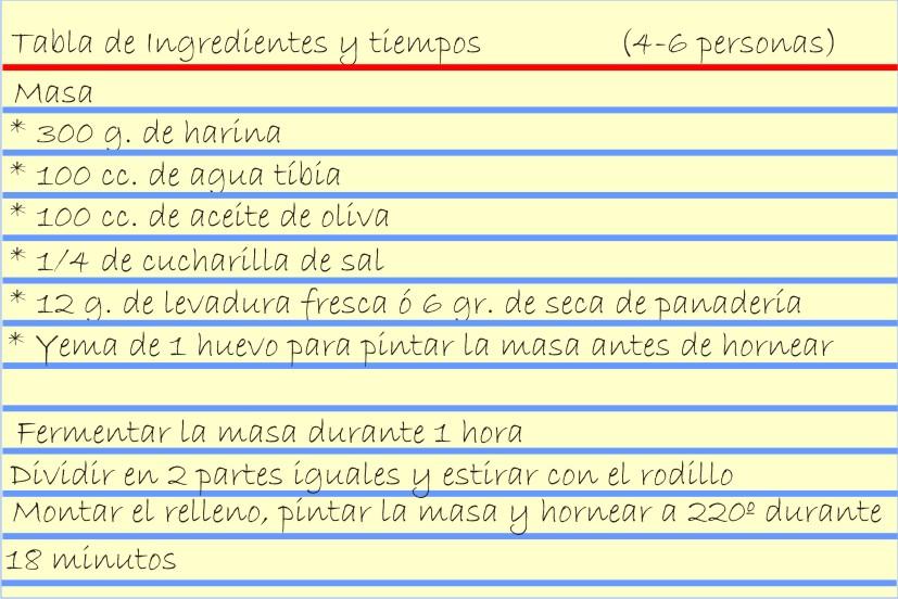 Ingredientes de la masa para la empanada gallega