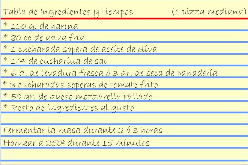 Ingredientes de la pizza italiana
